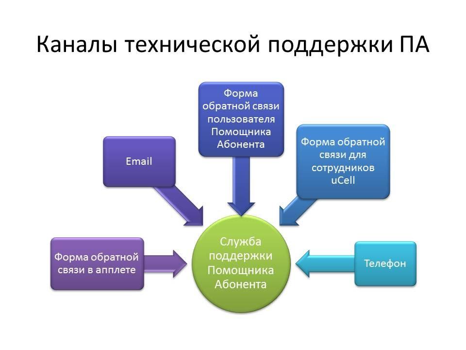 работа в службе связи: